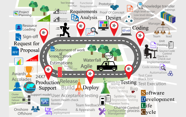 Baryons, Leading software development company in India.