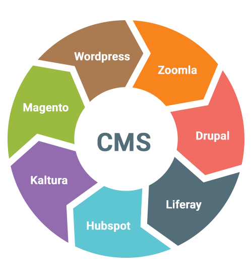 Baryons knows how to optimally harness the CMS potential.