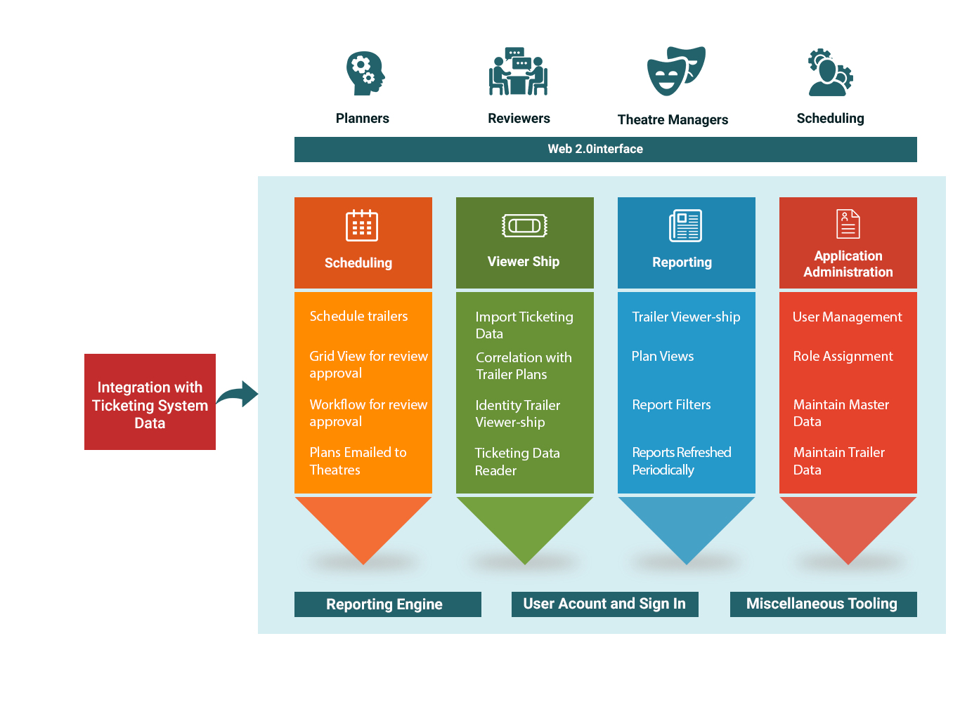 Baryons' Trailer Campaign Management tool offers a strategic approach at capturing realistic data to drive subsequent marketing campaigns.